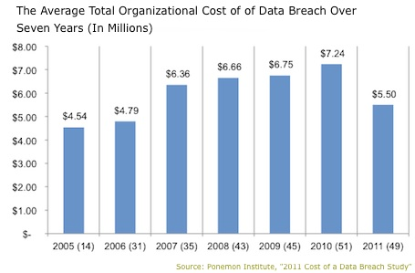 Total Cost of Data Breach Report