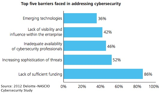 Top 5 Barriers in Addressing Cybersecurity