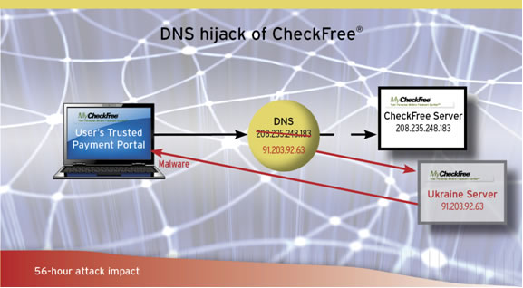 DNS Hijacking Illustration