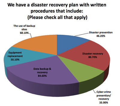 Data Center Disaster Planning