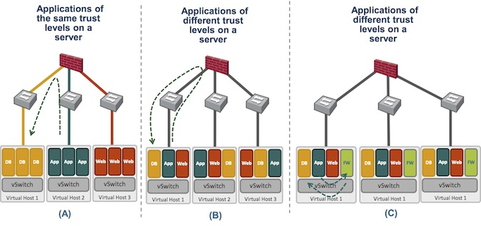 Data Center Security Diagram
