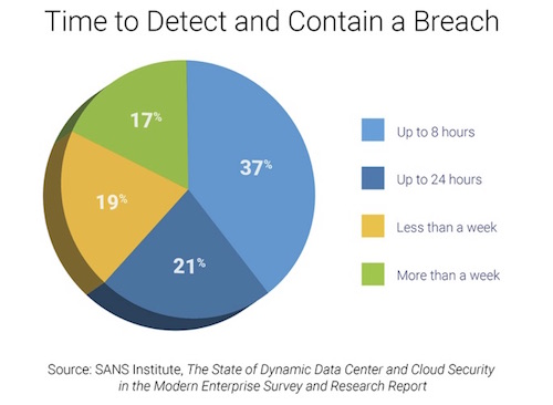 Chart: Time to Detect and Contain a Breach