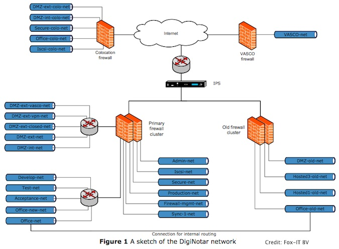 DigiNotar Network Diagram, Segements