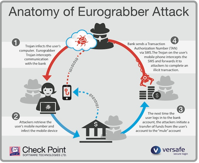 Diagram of Eurograbber Attack Details