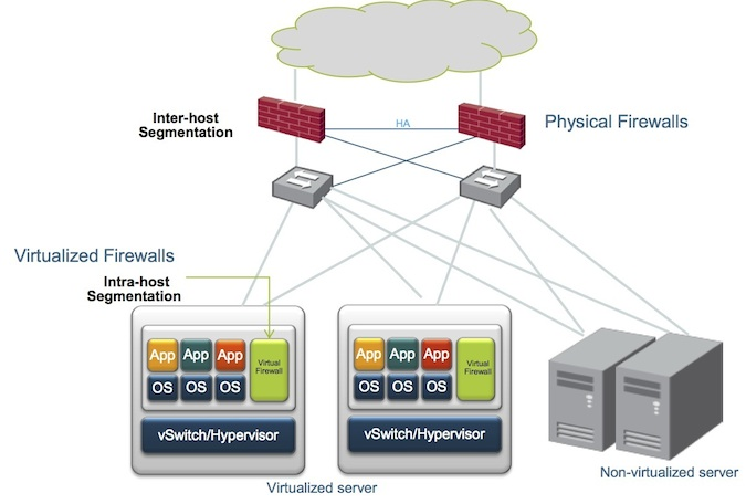 Physical Firewalls vs. Virtual Firewalls Diagram