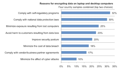 Reasons for Encrypting Data