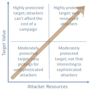 Target Value vs. Attacker Resources