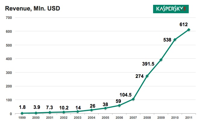 Kaspersky Lab Revenue