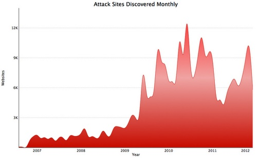 Growth in Malicious Websites