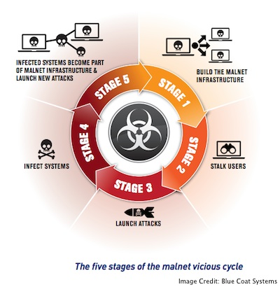 How Malware Networks Work