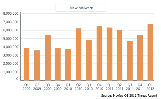 Chart of New Malware Samples by Date