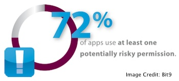 Mobile Apps Privacy Risks