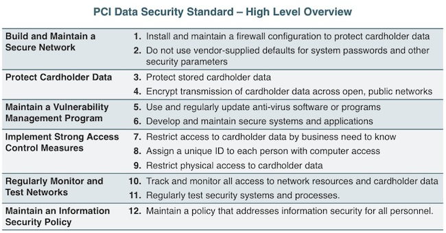 PCI Data Security Compliance