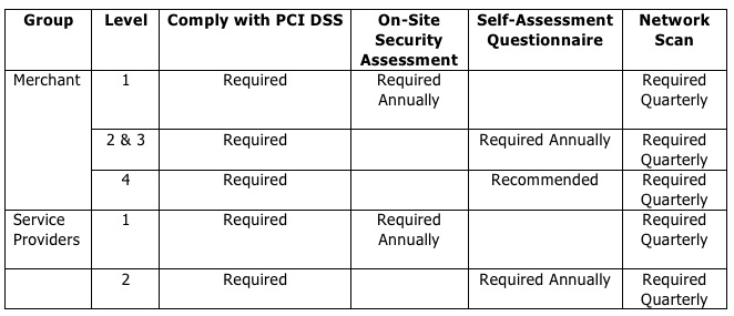 List PCI DSS Requirements by Level