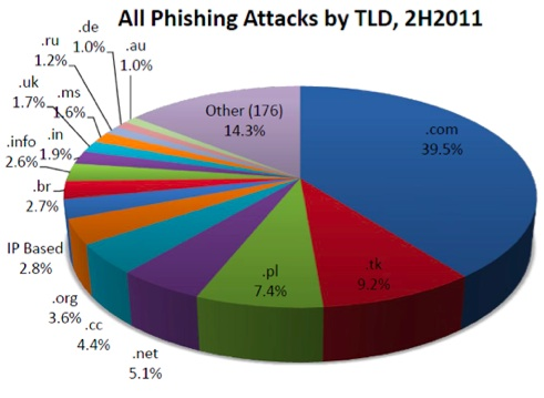 Phishing Attacks by TLD, 2011