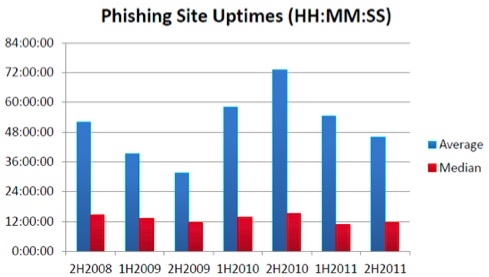 Average Phishing Site Uptime