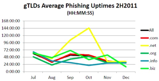 Phishing Uptime by Domain