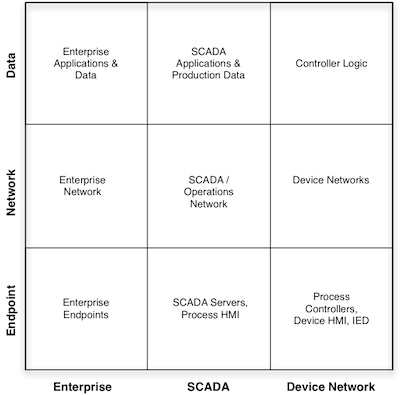 3x3 Security Model Applied for SCADA Security