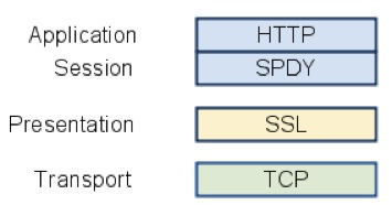 SPDY stack