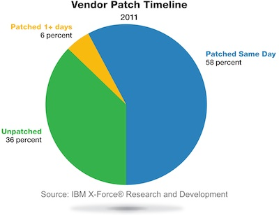 Vendor Patch Time