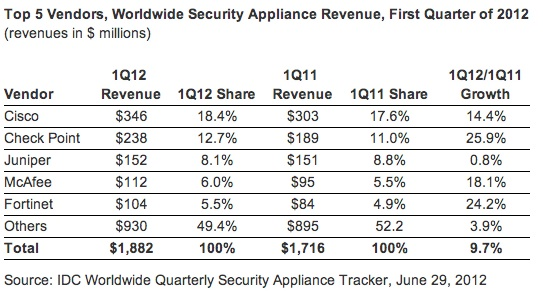 Security Appliance Vendors