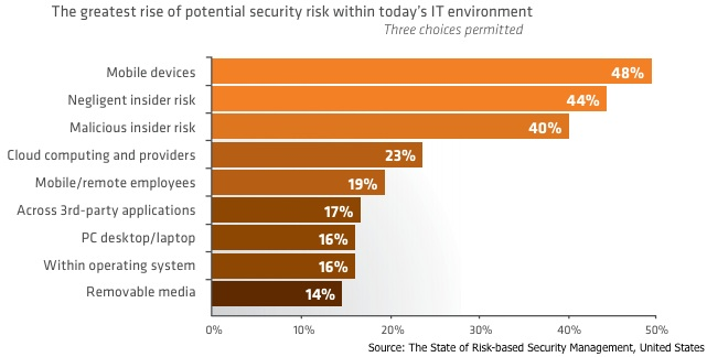 Greatest IT Security Risks