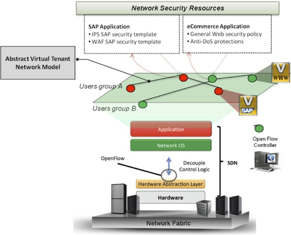 Software Defined Secured Networking Diagram