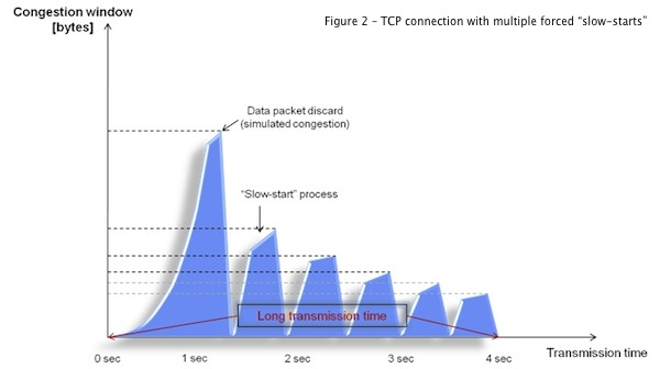 "TCP forced ""slow-starts"""