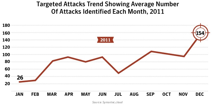 Targeted Cyber Attacks Spike