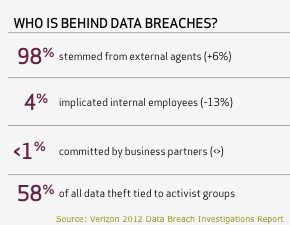 2012 Verizon Data Breach Investigations Report