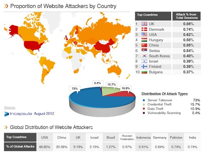 Website Attack Heatmap