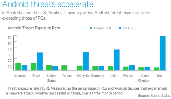 Increase in Android Security Threats