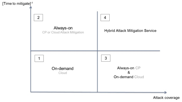 The Quadrant for Attack Mitigation Systems & Services