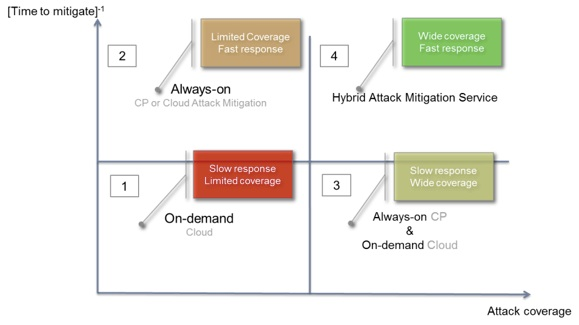 Attack Mitigation Vendor Quadrant