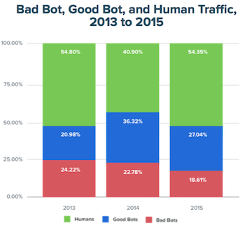 Bot Traffic By Year