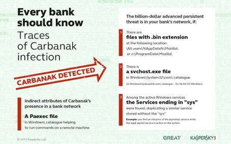 Carbanak Malware Infects Global Banks