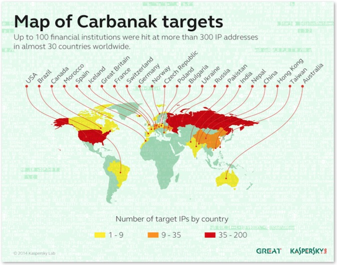 Map of Carbanak Malware Infections