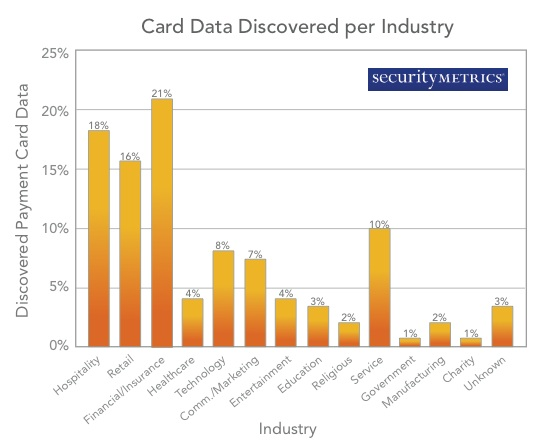 Unencrypted Card Data