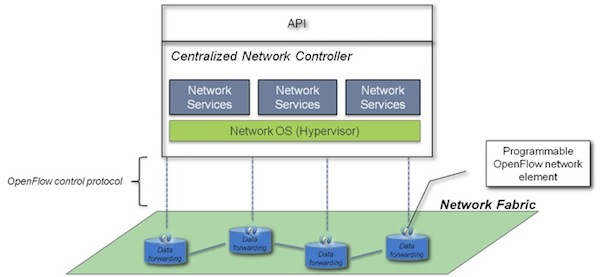 Diagram of Centralized Network Controller