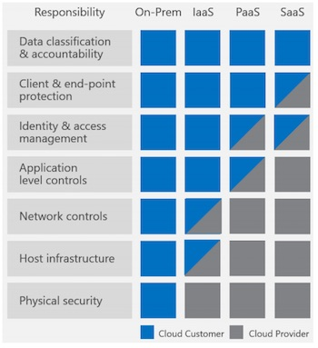 Responsibility of Security for Azure: Chart