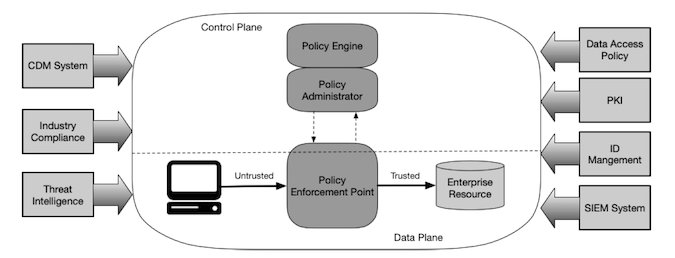 Core Zero Trust Logical Components