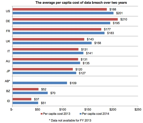 Per Capita Cost of Data Breach Chart