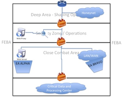 Cyber domain depicted within the basic operational framework