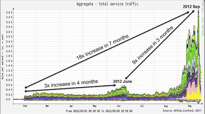 Chart of DDoS Attacks Against DNS