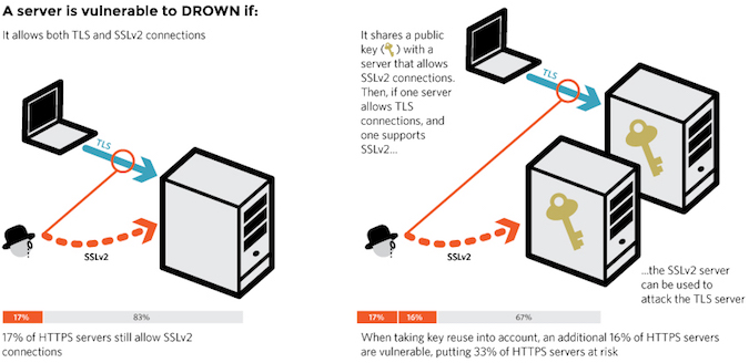 How DROWN TLS Attack Works