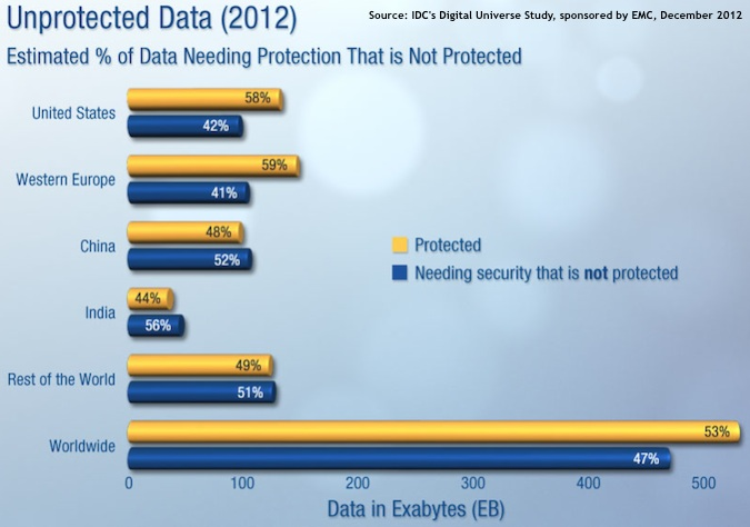 EMC Digital Universe: Data Needing Protection