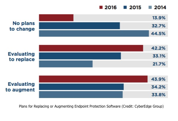 Endpoint Security Trends Chart
