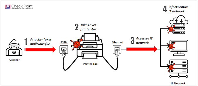 Hackers could infiltrate a network by exploiting all-in-one printer-fax machines.