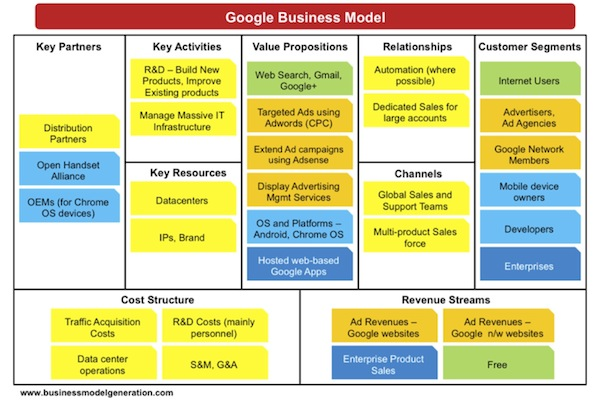 Chart of Google Business Model