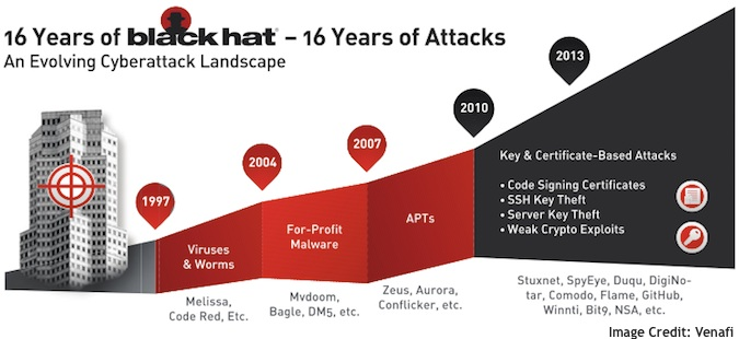 Evolving Cyberattack Landscape Infographic
